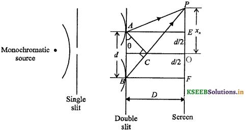2nd PUC Physics Question Bank Chapter 10 Wave Optics 25