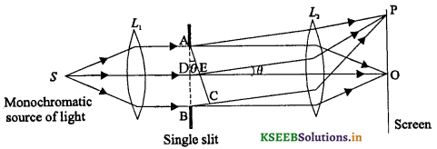 2nd PUC Physics Question Bank Chapter 10 Wave Optics 32