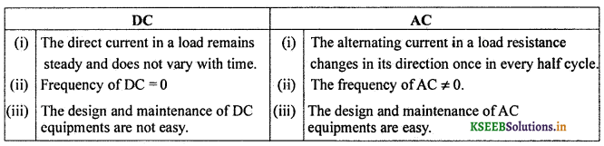 2nd PUC Physics Question Bank Chapter 7 Alternating Current 17