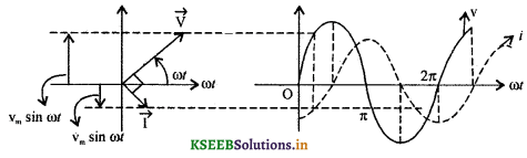 2nd PUC Physics Question Bank Chapter 7 Alternating Current 8