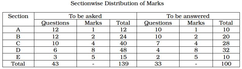 Karnataka 1st PUC Business Studies Blue Print of Model Question Paper 1