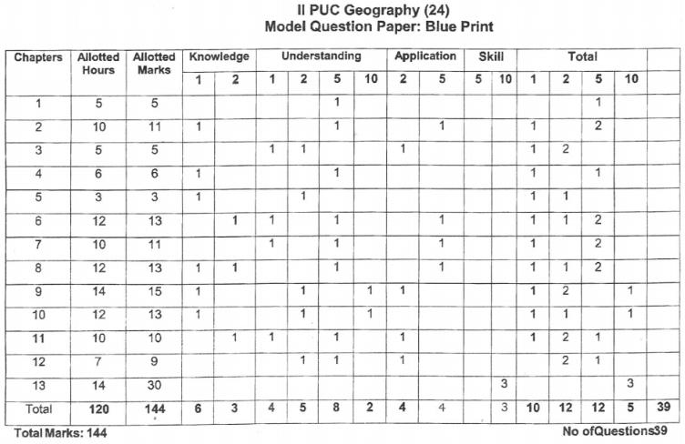 Karnataka 2nd PUC Geography Blue Print of Model Question Paper