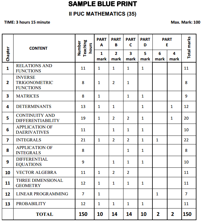 Karnataka 2nd PUC Maths Blue Print of Model Question Paper