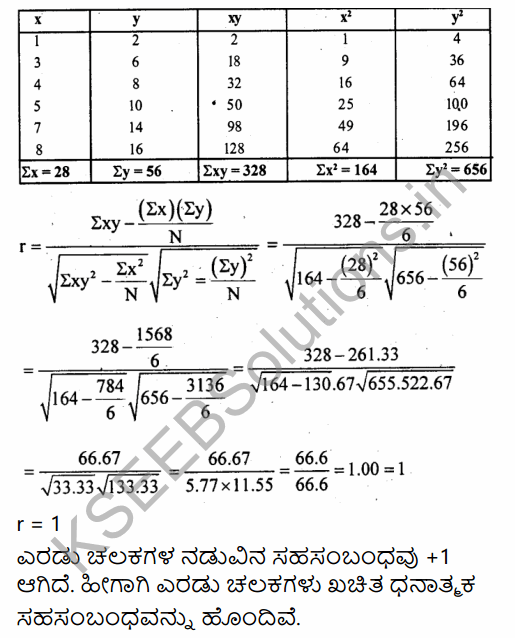 1st PUC Economics Question Bank Chapter 7 Correlation in Kannada 23