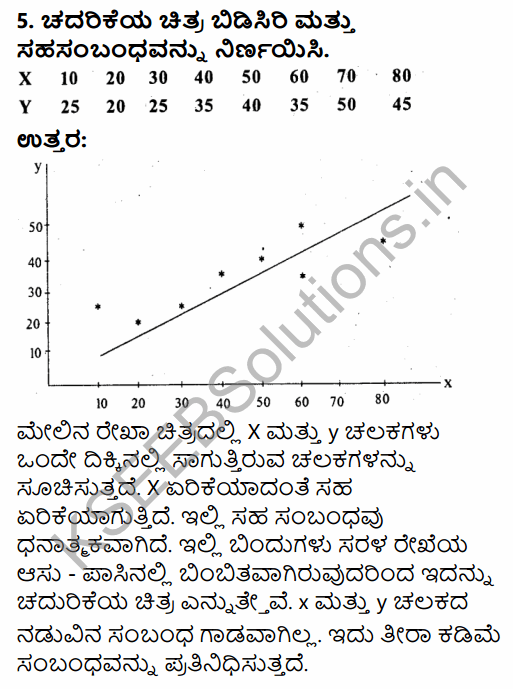 1st PUC Economics Question Bank Chapter 7 Correlation in Kannada 25