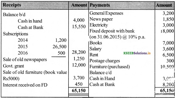 2nd PUC Accountancy Question Bank Chapter 2 Accounting for Not-for-Profit Organisation 19