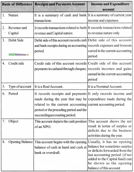 2nd PUC Accountancy Question Bank Chapter 2 Accounting for Not-for-Profit Organisation 3