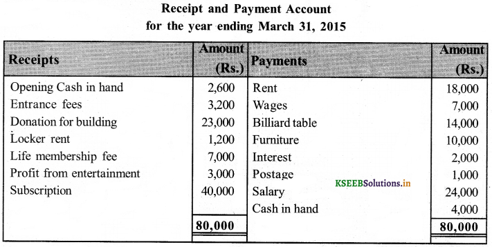 2nd PUC Accountancy Question Bank Chapter 2 Accounting for Not-for-Profit Organisation 35