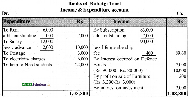 2nd PUC Accountancy Question Bank Chapter 2 Accounting for Not-for-Profit Organisation 47