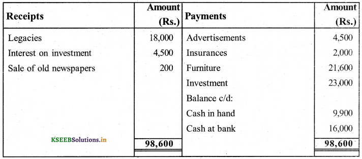 2nd PUC Accountancy Question Bank Chapter 2 Accounting for Not-for-Profit Organisation 50