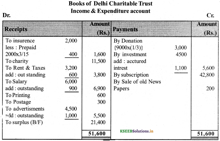 2nd PUC Accountancy Question Bank Chapter 2 Accounting for Not-for-Profit Organisation 51