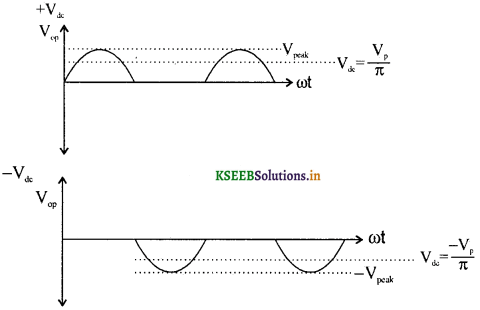 2nd PUC Physics Question Bank Chapter 14 Semiconductor Electronics 1