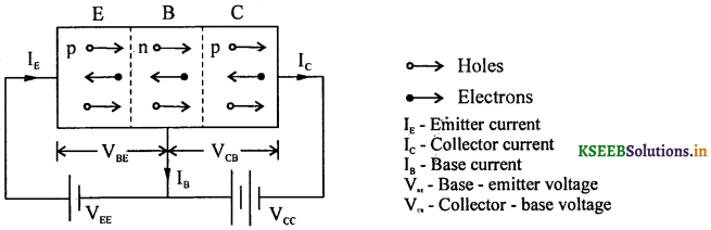 2nd PUC Physics Question Bank Chapter 14 Semiconductor Electronics 19