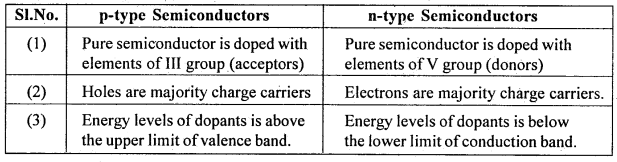 2nd PUC Physics Question Bank Chapter 14 Semiconductor Electronics 60