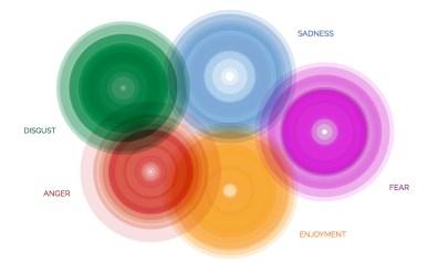 Visualizing Emotional Data
