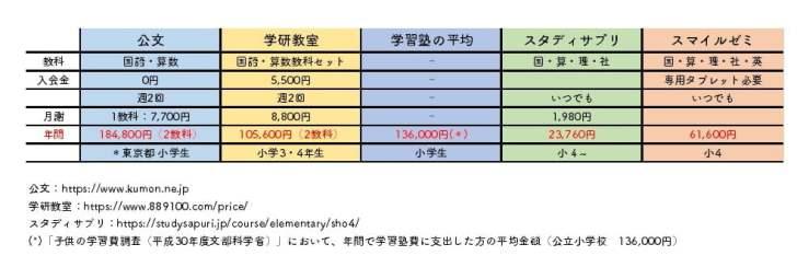 公文・学研・スタディサプリ・スマイルゼミを年間料金で比較結果