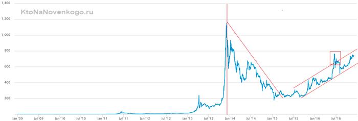 Iluzia din spatele Bitcoin | Cristian Paun