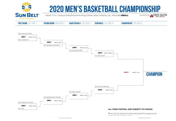 A sports bracket for Texas State