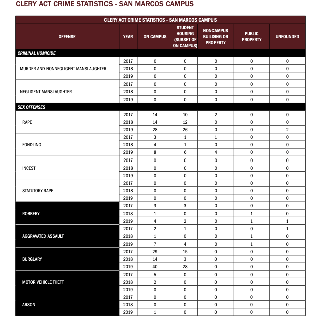 screenshot of Texas State crime statistics Retrieved from Texas State's 2020 Annual Fire and Safety Report