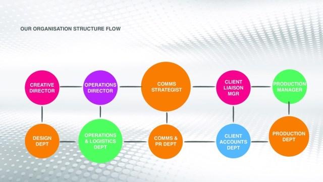Ku-Atenga Media Organisation Structure