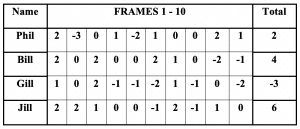 Example scoresheet