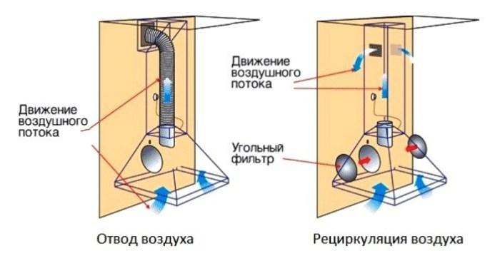 Два варианта работы кухонного воздухоочистителя
