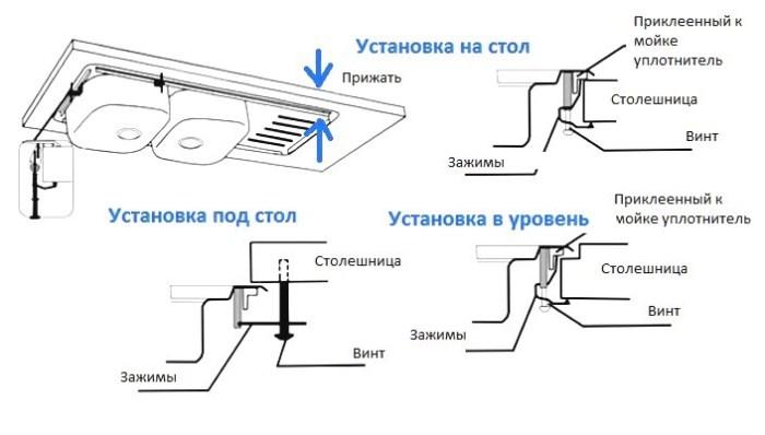 Варианты установки раковины