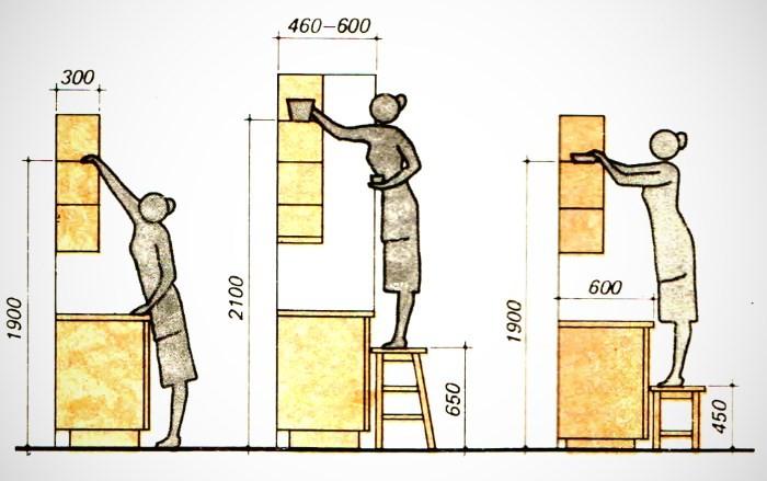 Высота кухонных шкафов