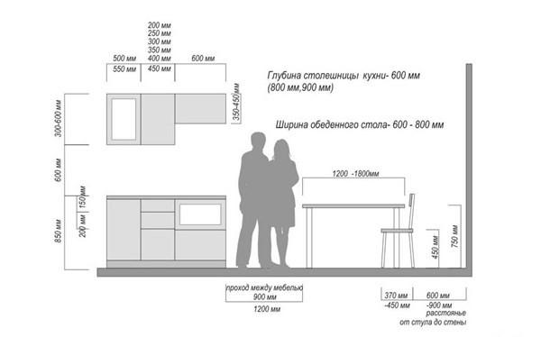 Легко подбираем высоту стола на кухне используя научный метод