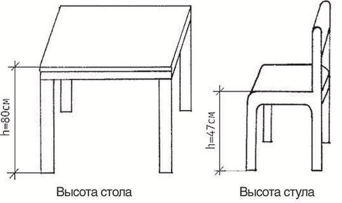 высота кухонного стола