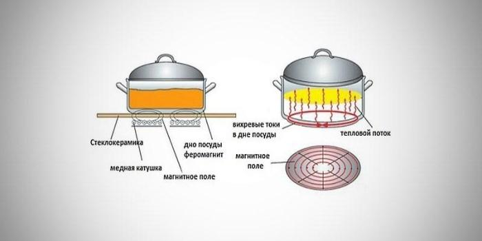 Принцип действия индукционной плиты