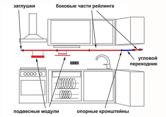схема установки рейлингов