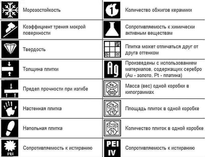 Значки на упаковке керамогранита
