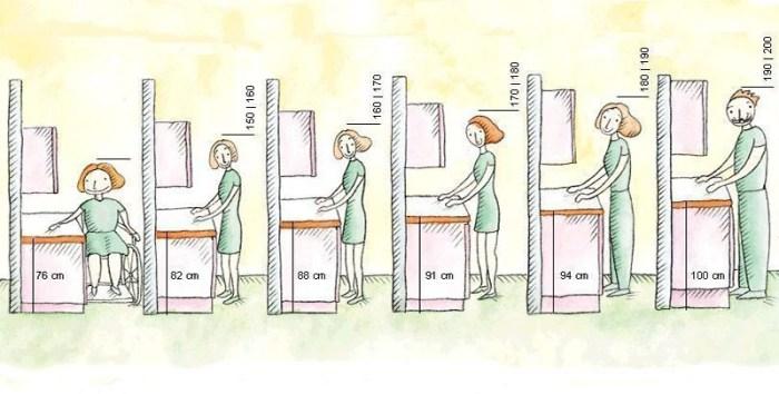 Высота гарнитура на кухне и рост человека