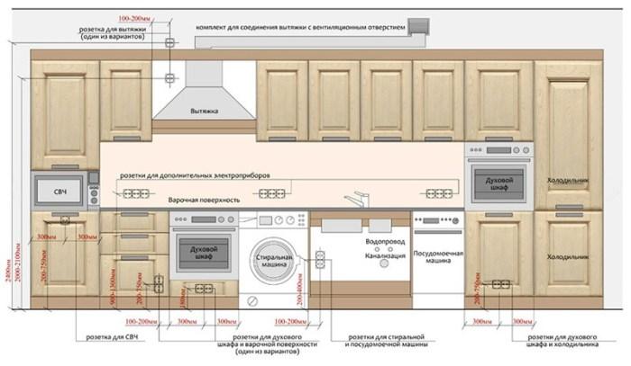 План расположение розеток на кухне