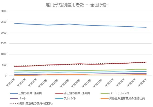雇用者数男2015-11-20 18_32_30-年齢雇用形態別統計lt52.xlsx [互換モード] - Excel