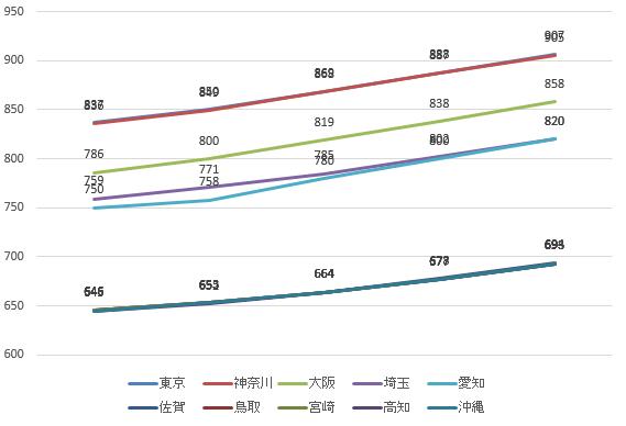 最低賃金上昇推移2015-11-20 18_22_03-年齢雇用形態別統計lt52.xlsx [互換モード] - Excel