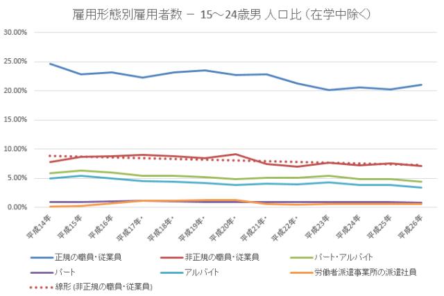 雇用者数24歳未満男割合2015-11-20 18_52_40-年齢雇用形態別統計lt52.xlsx [互換モード] - Excel