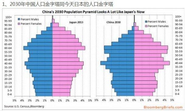 2030中国人口ピラミッドCSfxtf0UAAA48pM