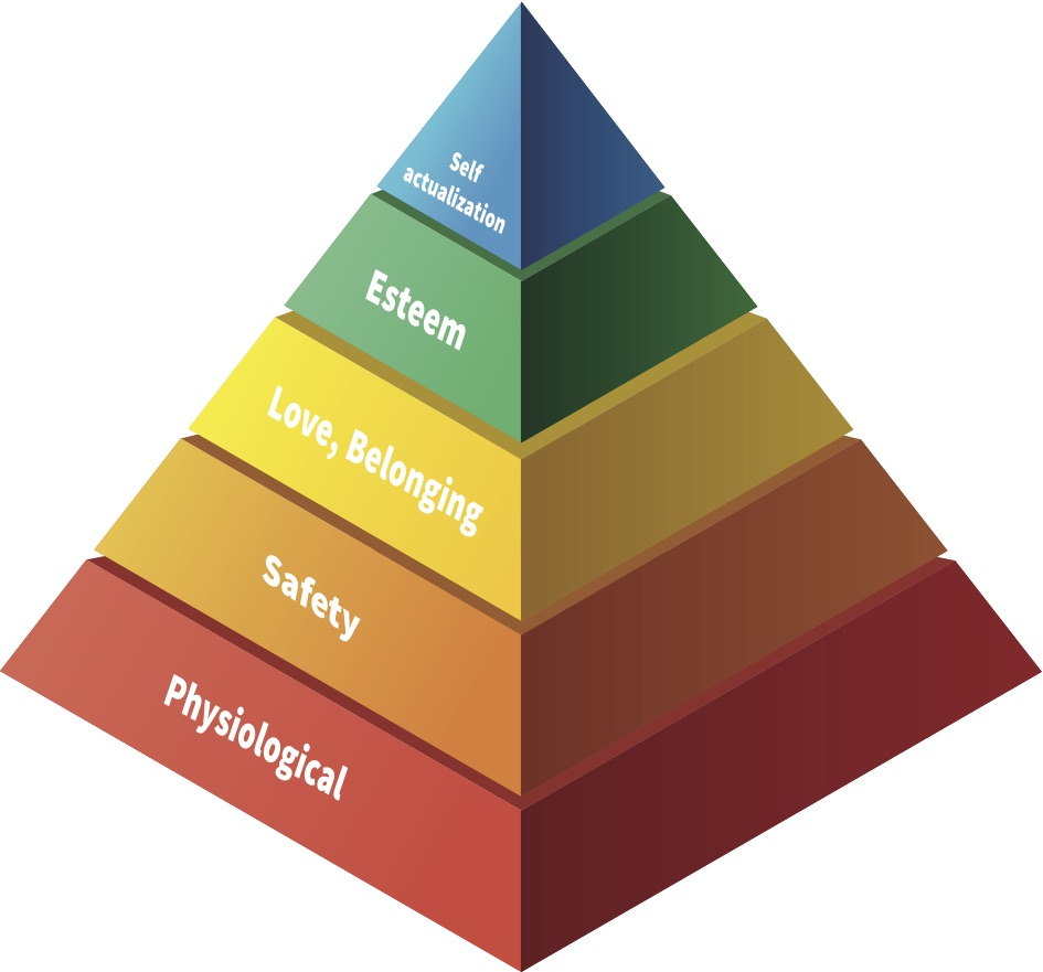 maslow-pyramide-motivation-employee
