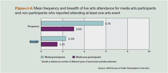 Mean frequency and breadth of live arts attendance for media arts participants and non-participants who reported attending at least one arts event