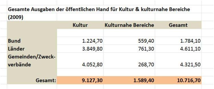20130513_kulturfinanzbericht_2012_tabelle
