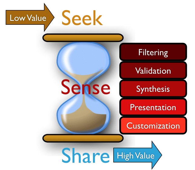 sense-making-Personal Knowledge Management