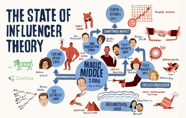 "Geoff Livingston: ""The State of Influencer Theory"" auf Flickr http://bit.ly/1pfXXId (CC BY-SA 2.0)"