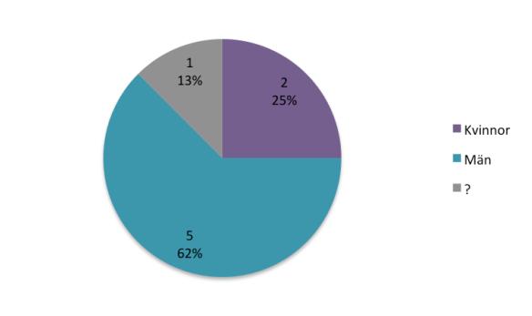 Könsfördelning i skelettmaterialet från Jävre.