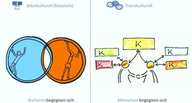 interkulturelle versus transkulturelle Begegnung