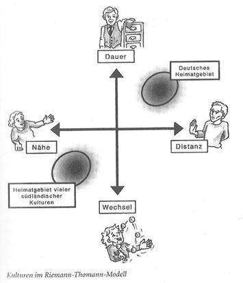 über deutsche und südländische Kulturen ...