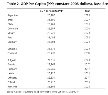 GDP per capita ( PPP ) Base Scenario