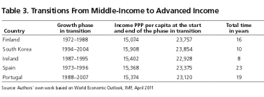 Transition from middle income to advanced income