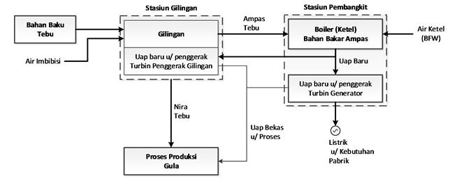 Listrik dari ampas tebu gambar proses dan sistem pembangkit proses dan sistem pembangkit di pabrik gula ccuart Image collections